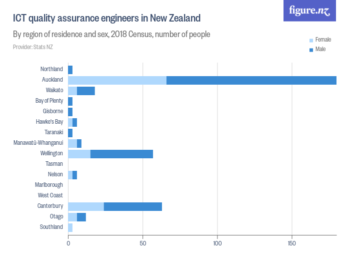 ICT quality assurance engineers in New Zealand - By region, 2018 Census, number of people