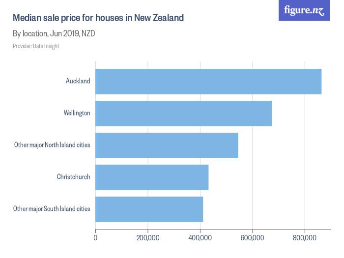 Median Sale Price For Houses In New Zealand Figurenz