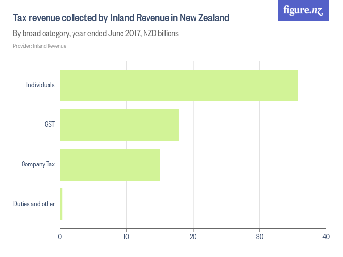 Tax revenue collected by Inland Revenue in New Zealand - Figure NZ