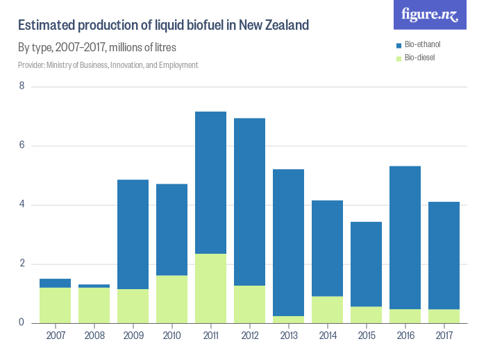 Estimated production of liquid biofuel in New Zealand