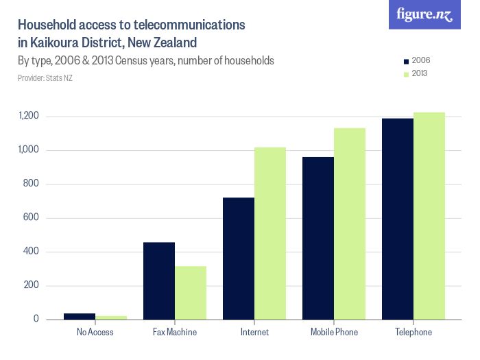 Household access to telecommunications in Kaikoura District