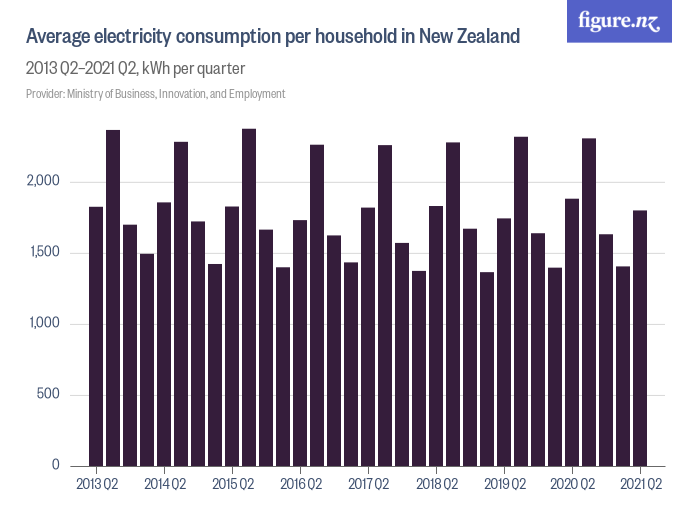 Awe Inspiring Average Electricity Consumption Per Household In New Zealand Download Free Architecture Designs Viewormadebymaigaardcom