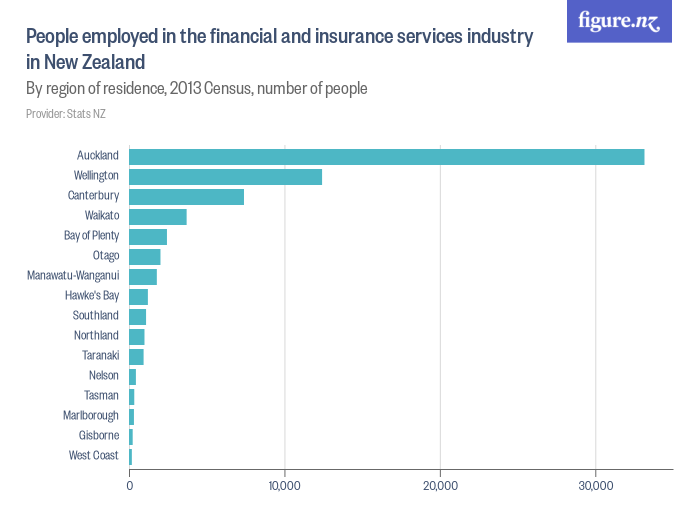 People employed in the financial and insurance services