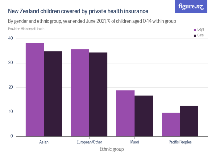 New Zealand children covered by private health insurance