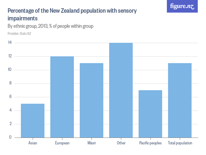 Percentage of the New Zealand population with sensory