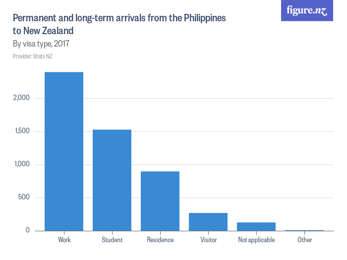 Permanent And Long Term Arrivals From The Philippines To New Zealand Figure Nz