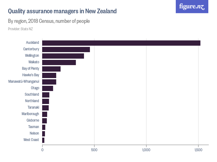 Quality assurance managers in New Zealand - By region of residence and sex, 2018 Census, number of people
