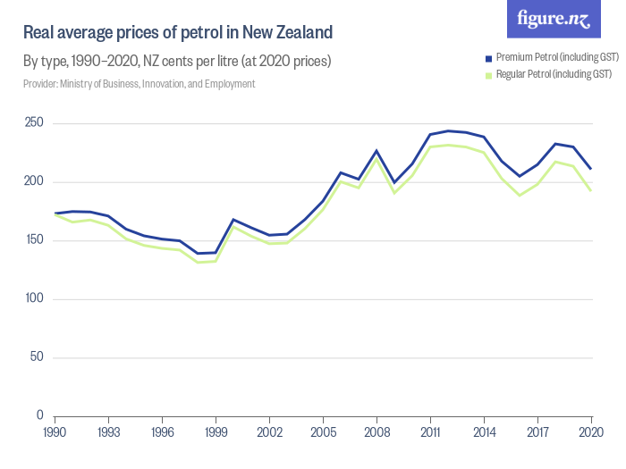 Real Average Prices Of Petrol In New Zealand Figure Nz