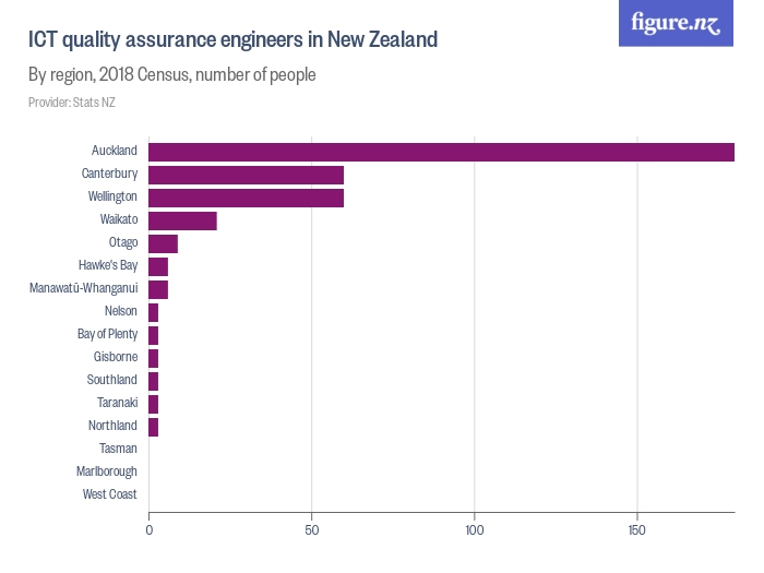 Quality assurance managers in New Zealand - By region, 2018 Census, number of people