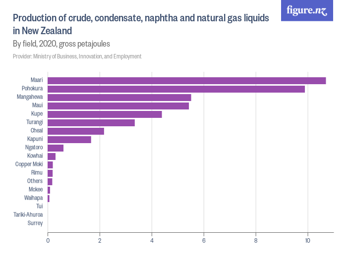 Production of crude, condensate, naphtha and natural gas