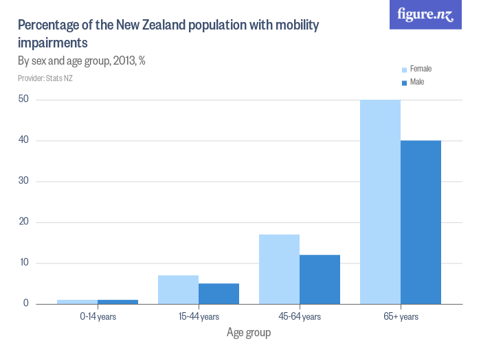 Percentage of the New Zealand population with mobility