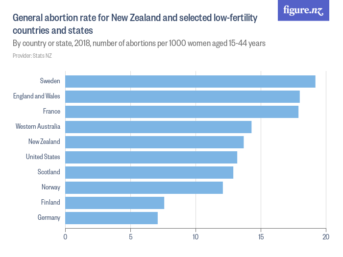 how many abortions in nz 2017