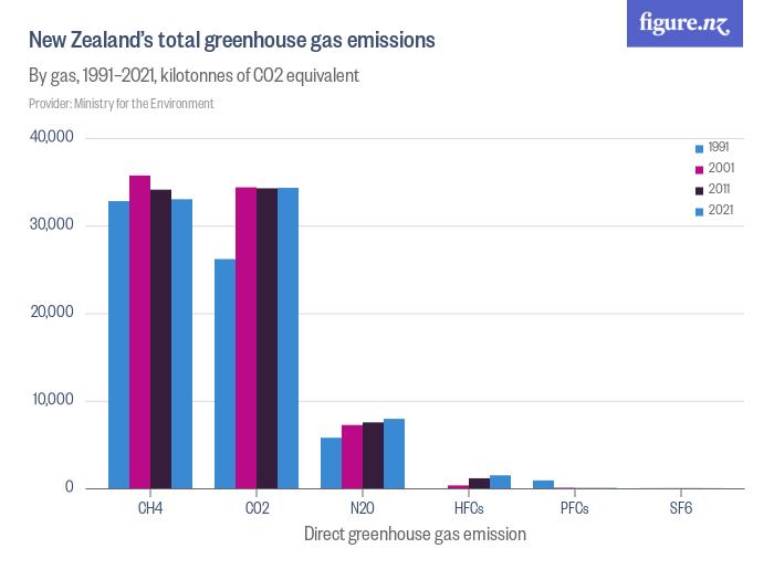 New Zealand's total greenhouse gas emissions - Figure NZ