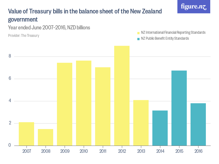 value of treasury bills in the balance sheet of the new zealand