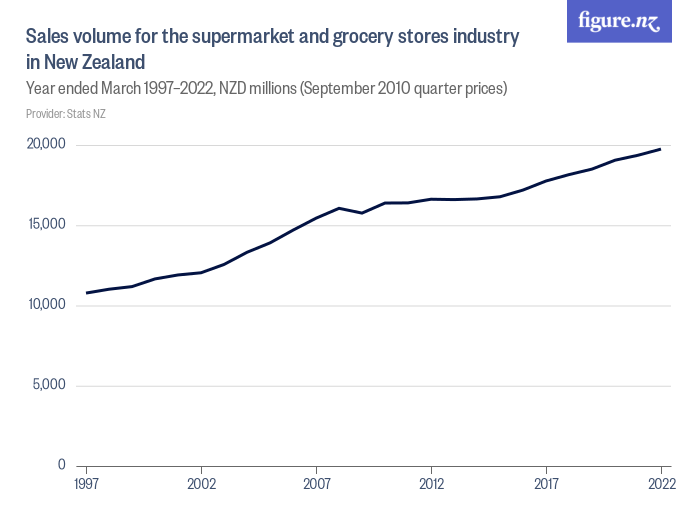 Sales volume for the supermarket and grocery stores industry