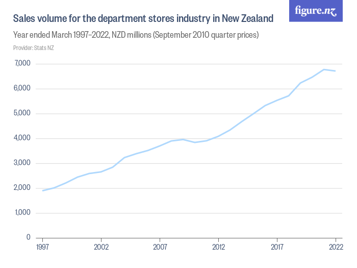 retail book industry in nz The frontrunner for the retail bookstore industry is barnes and nobles followed by borders-waldenbooks, and books-a-million, as detailed below: barnes and noble founded in 1973 by charles barnes, it was originally a used book business.