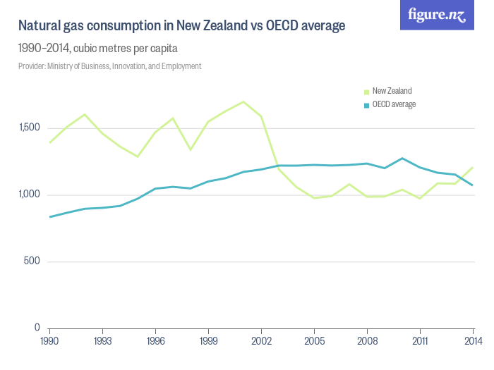 Natural gas consumption in New Zealand vs OECD average ...