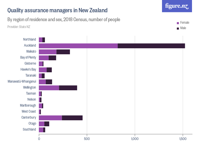 Quality assurance managers in New Zealand - By territorial authority, 2018 Census, number of people