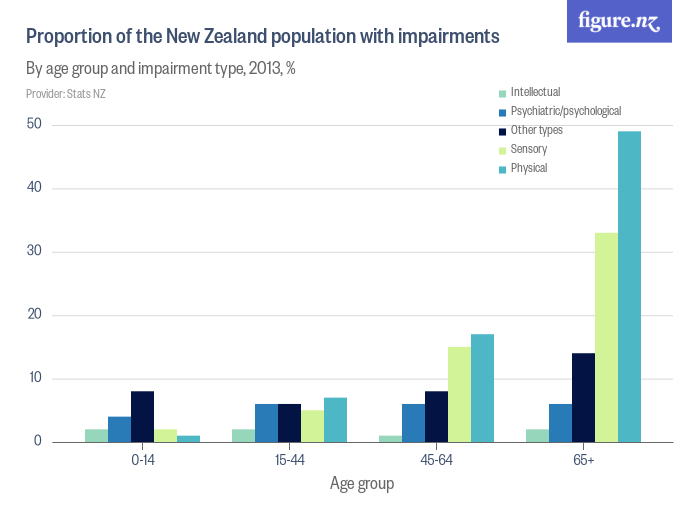 Percentage of the New Zealand population with impairments