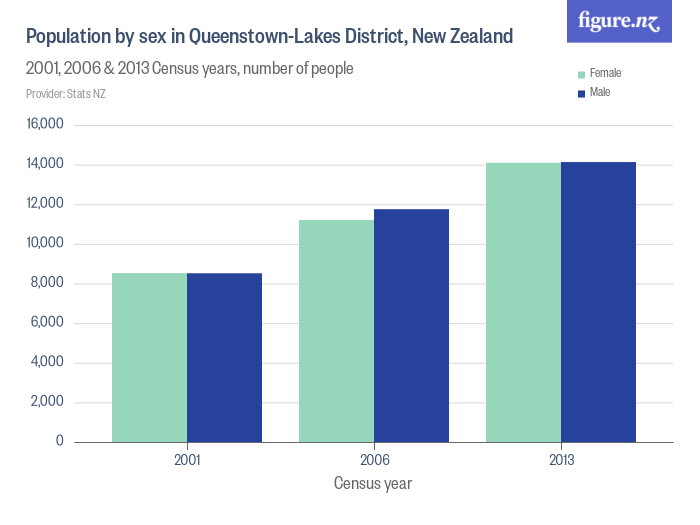 Population by sex in Queenstown-Lakes District, New