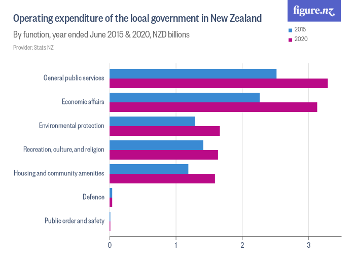 Operating expenditure of the local government in New Zealand