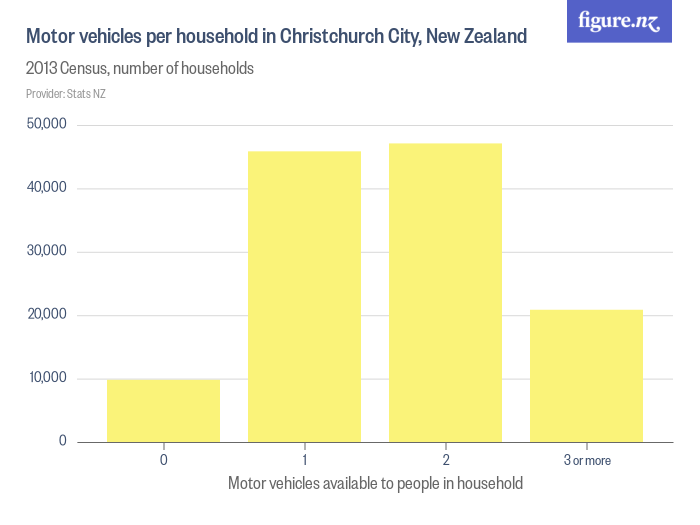 Motor vehicles per household in Christchurch City, New Zealand