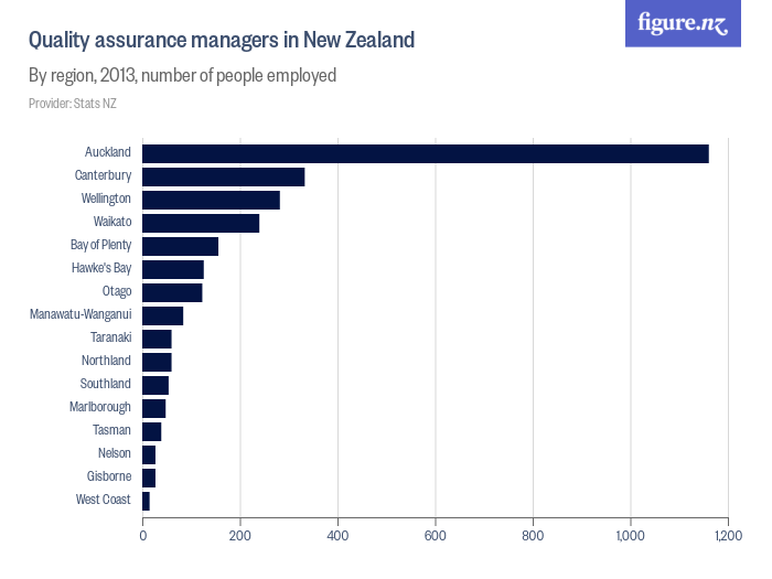 ICT quality assurance engineers in New Zealand - By region, 2013, number of people employed