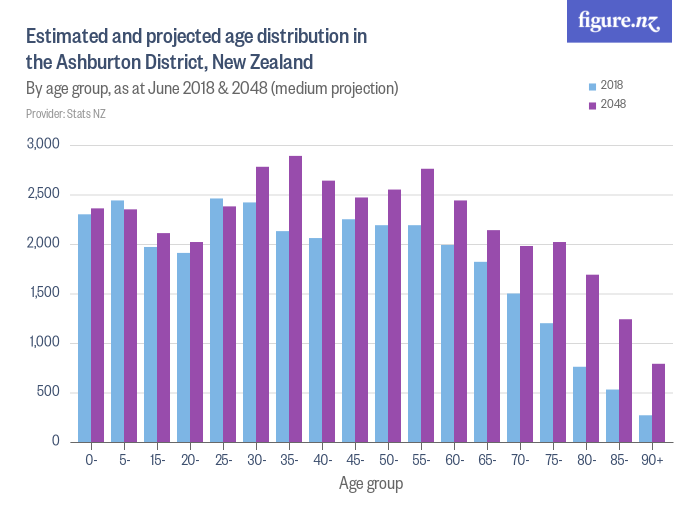 Estimated and projected age distribution in the Ashburton