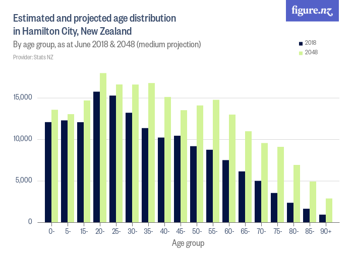 Estimated and projected age distribution in Hamilton City, New