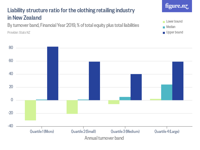 Liability structure ratio for the clothing retailing