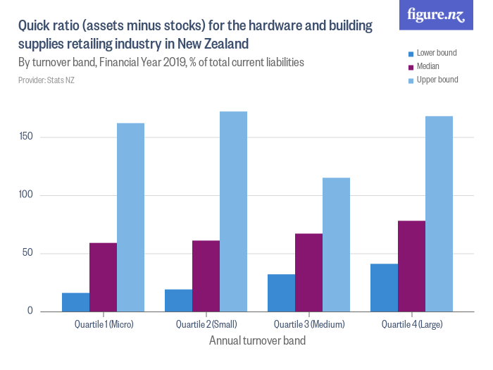 Quick ratio (assets minus stocks) for the hardware and