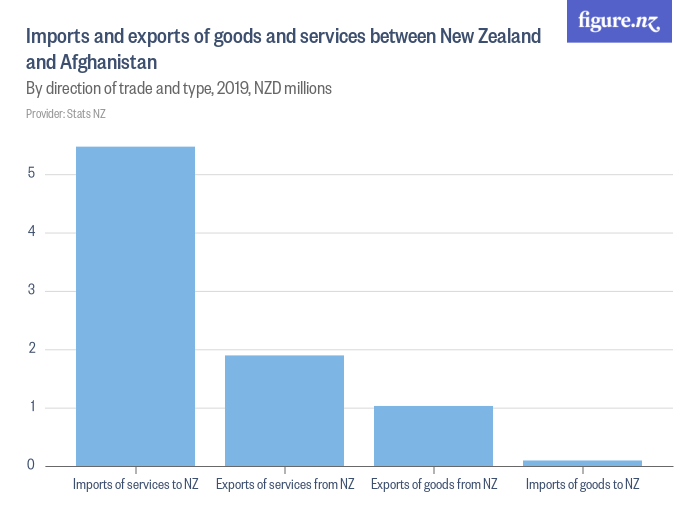 Imports and exports of goods and services between New Zealand and