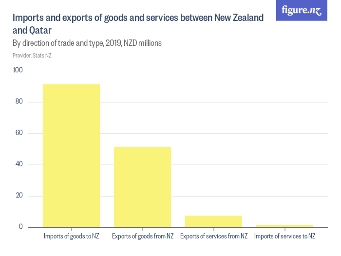 Imports and exports of goods and services between New