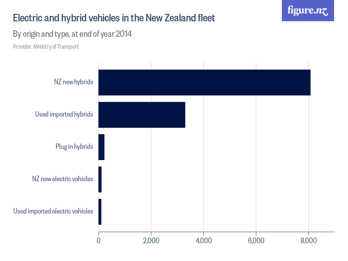 Electric and hybrid vehicles in the New Zealand fleet