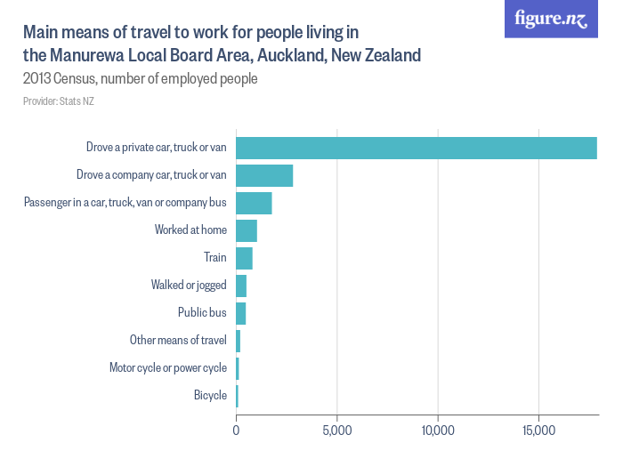 main means of travel to work for people living in the manurewa local