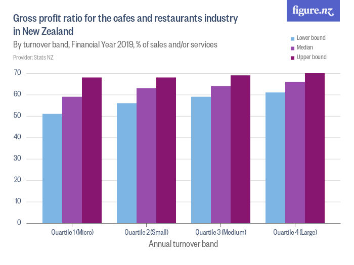 Gross profit ratio for the cafes and restaurants industry in