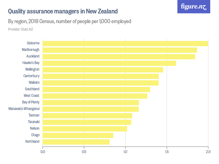 ICT quality assurance engineers in New Zealand - By region of residence and sex, 2018 Census, number of people