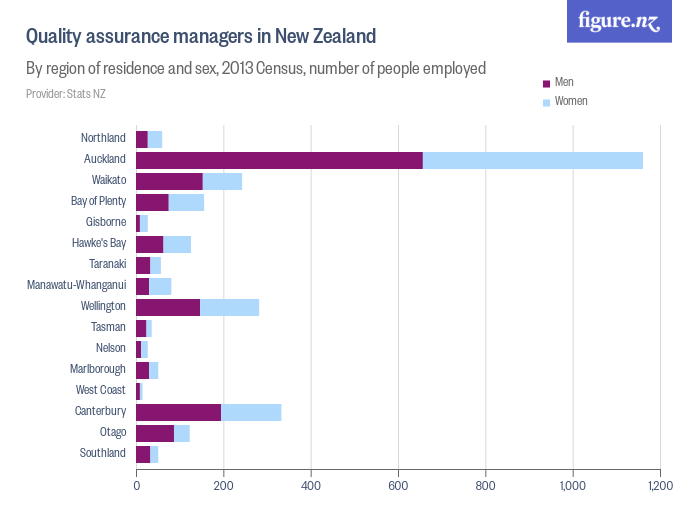 Quality assurance managers in New Zealand - By region, 2018 Census, number of people per 1,000 employed