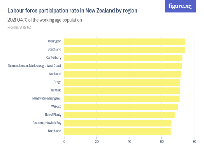 Labour force participation rate in New Zealand by region ...