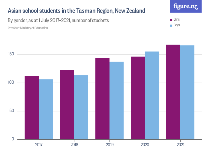 an analysis of the topic of the asian student population across new zealand Most crimson students currently come from new zealand, australia and countries in asia - singapore, china, thailand, south korea and vietnam the company now plans to break into the us market.