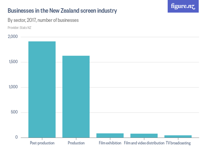 Businesses in the New Zealand screen industry - Figure NZ