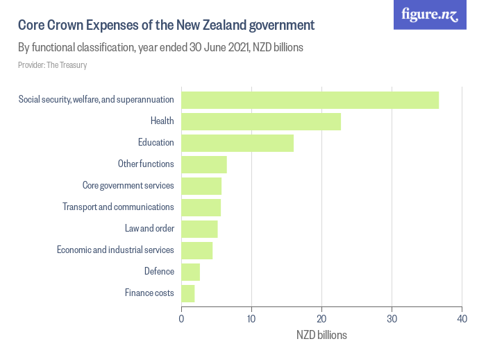 Core Crown Expenses of the New Zealand government - Figure NZ