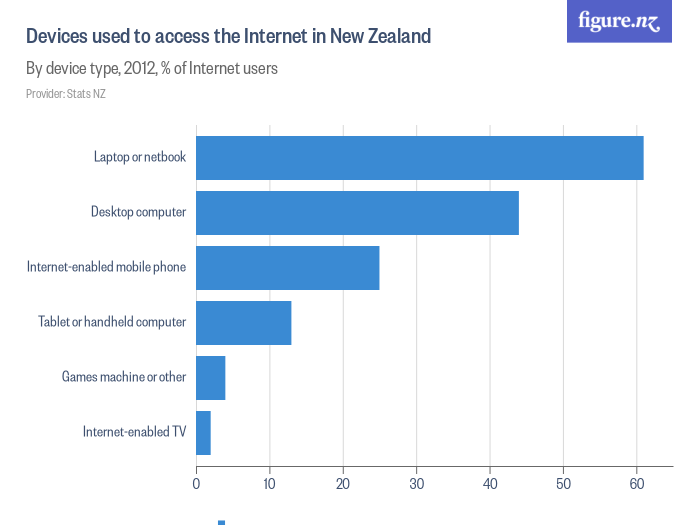 Devices Used To Access The Internet In New Zealand